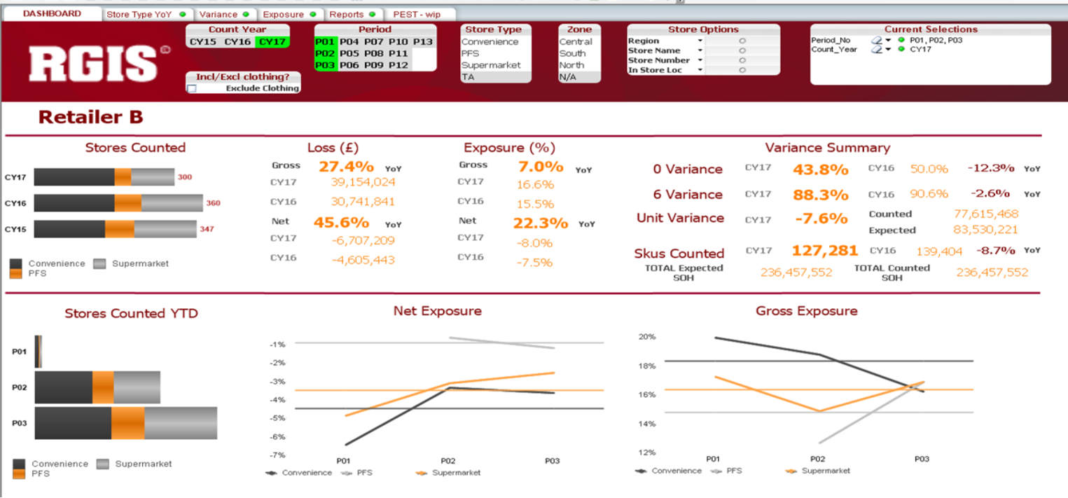 An RGIS dashboard with data analytics that shows stores counted with a variance summary