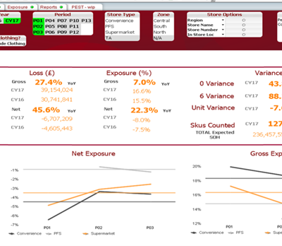 Retail data analytics shown in a dashboard