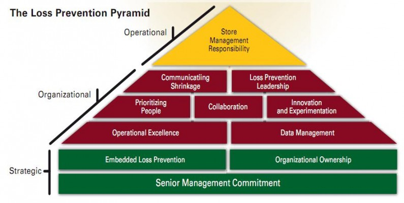 loss prevention pyramid