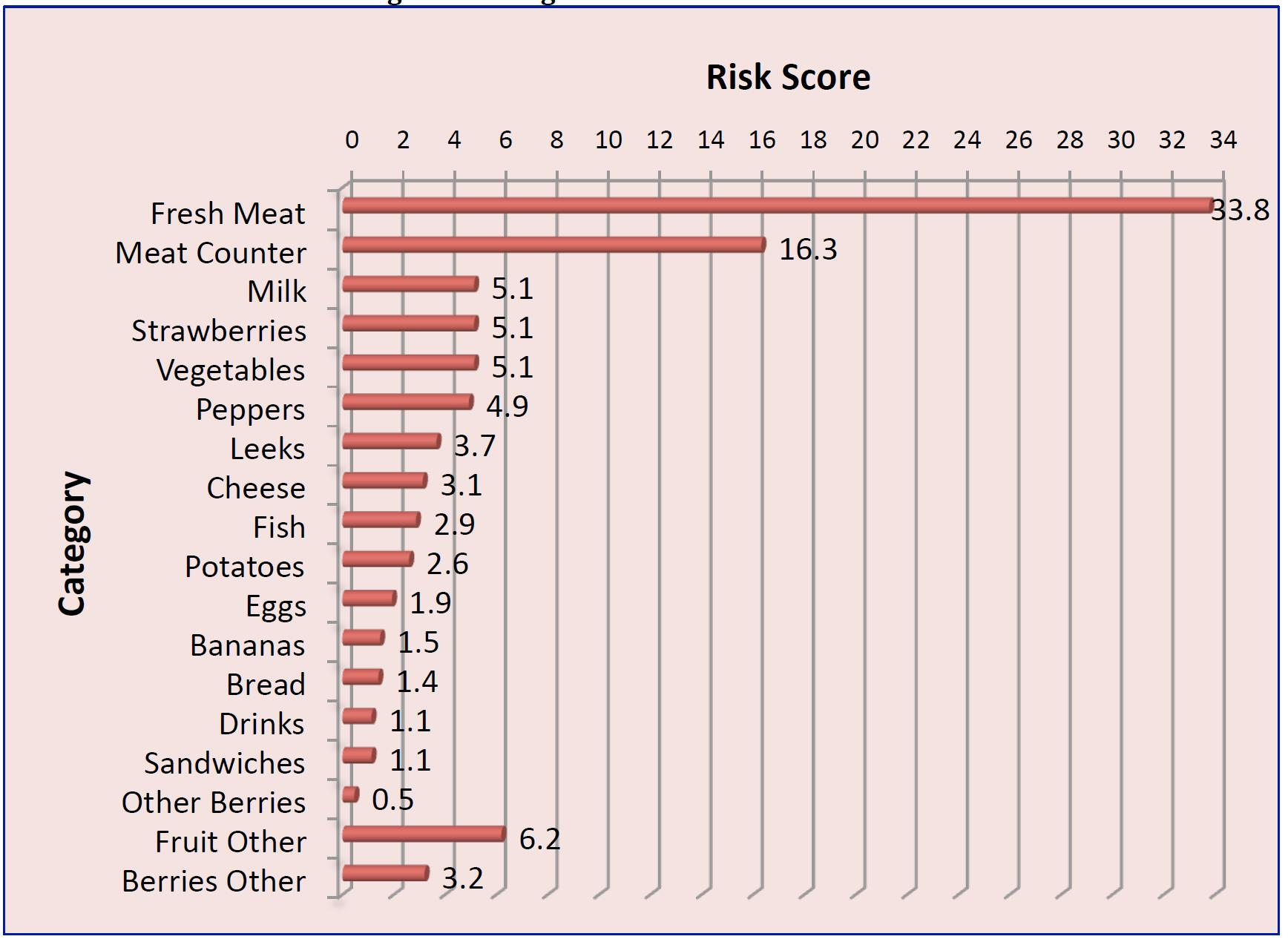 A chart showing risk scores of different types of products