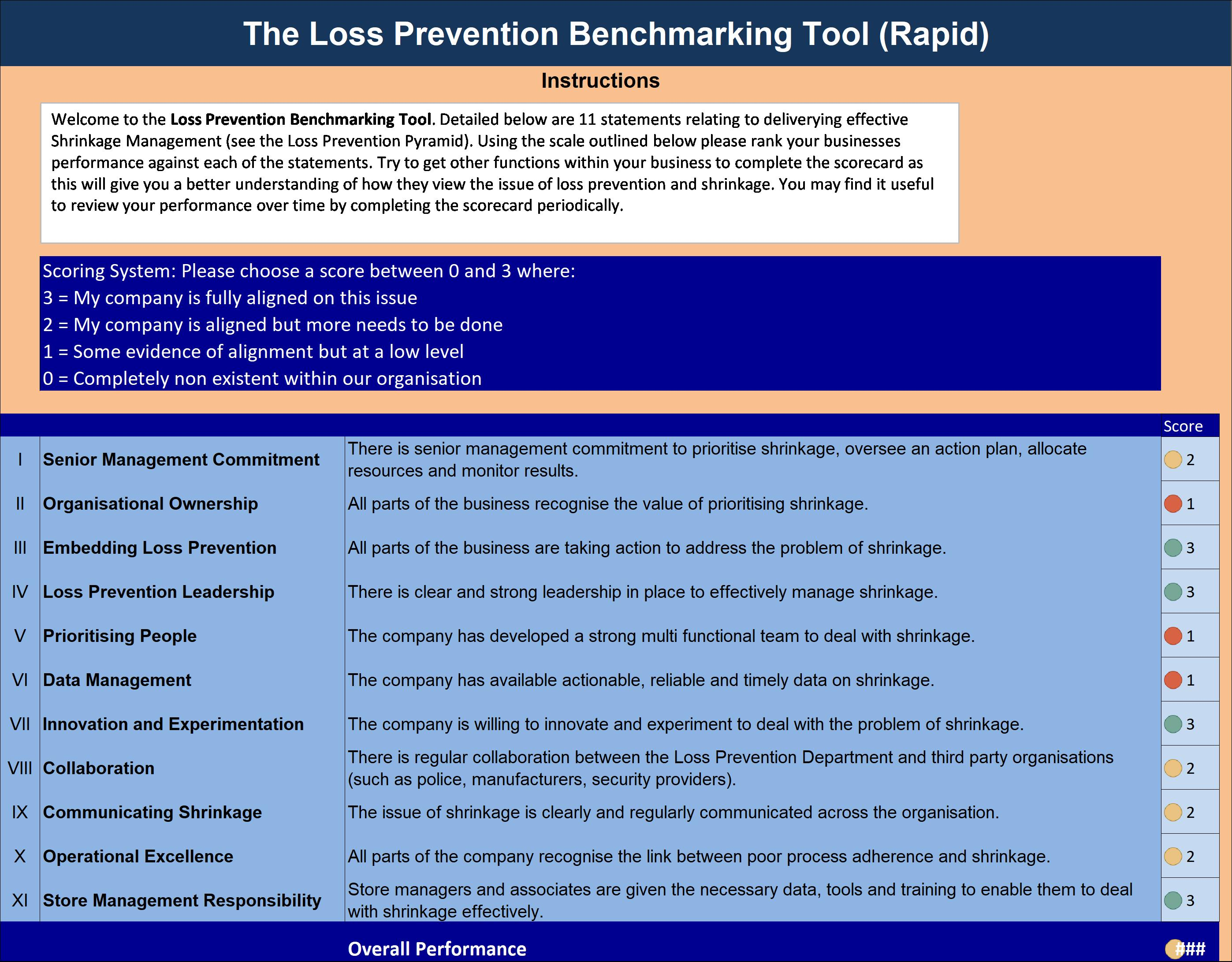 Loss Prevention Benchmarking Tool