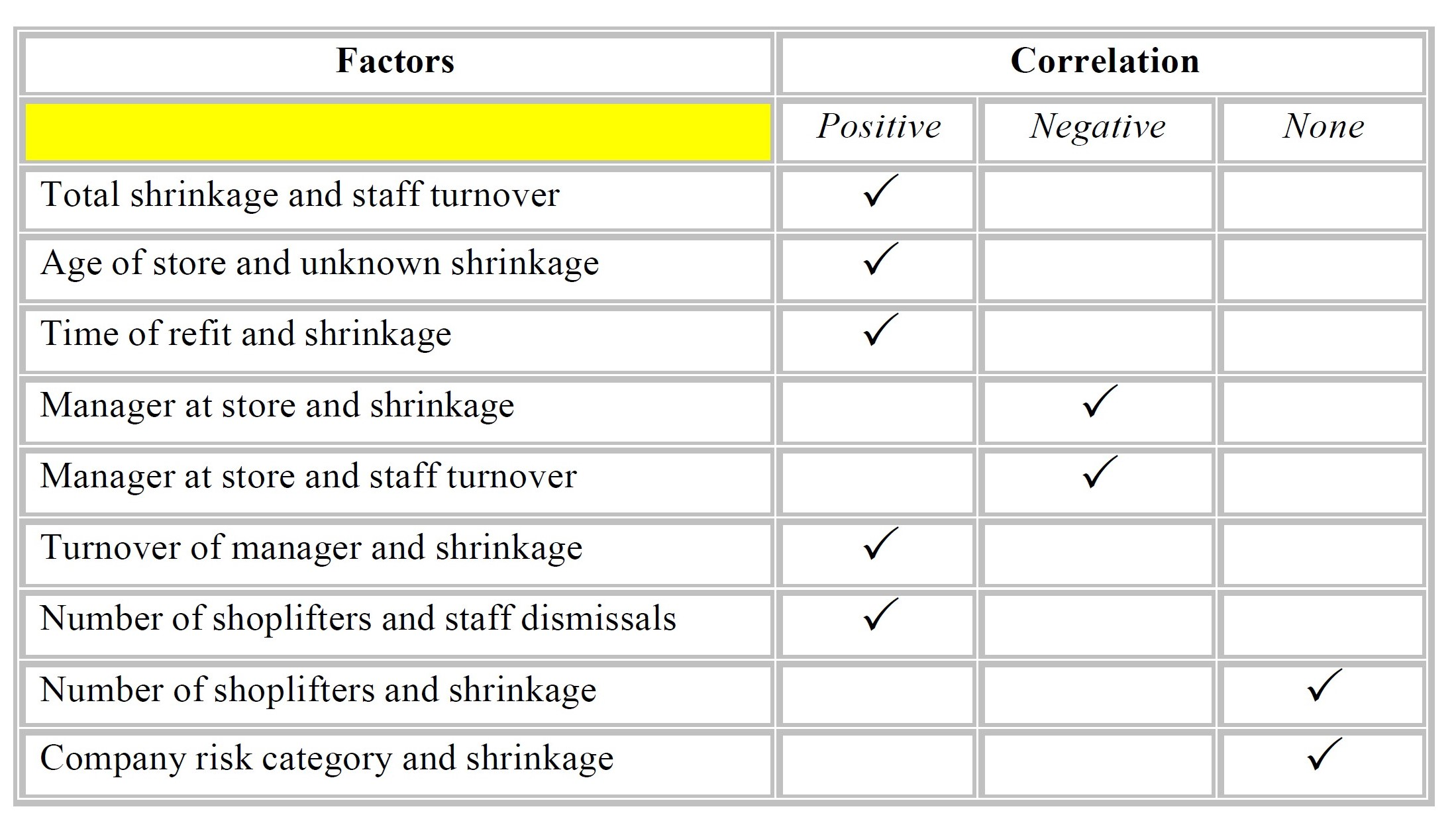 A spreadsheet showing retail shrinkage factors and their correlaton
