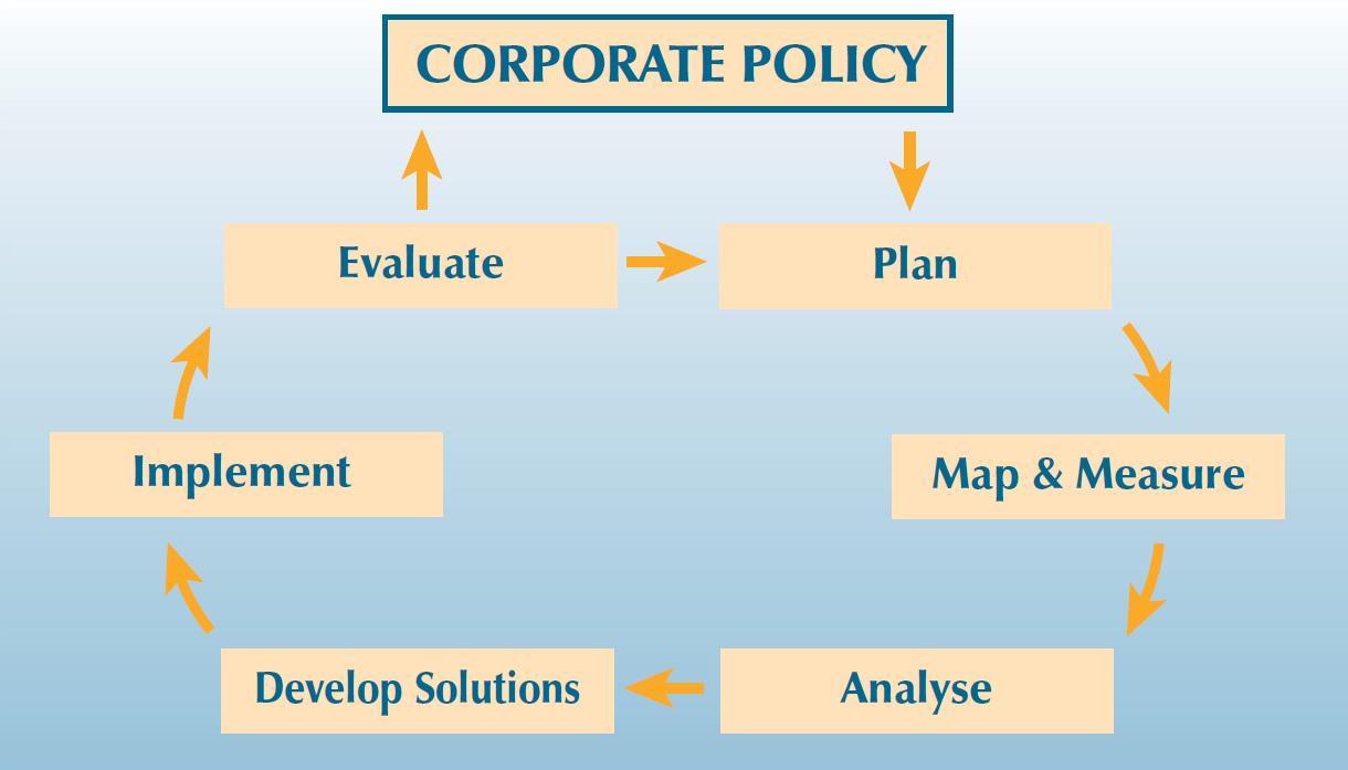 ECR loss prevention map