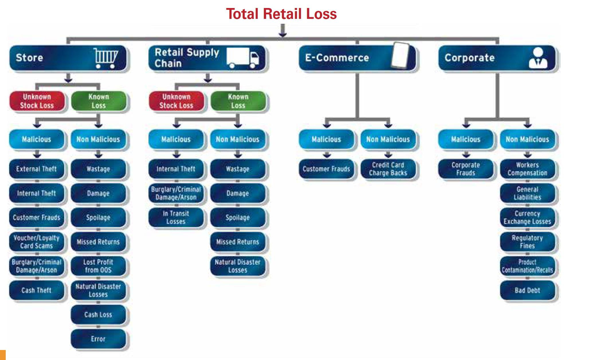 Flow chart showing total retail loss