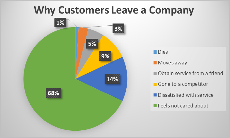 Pie chart depicting why customers leave a company
